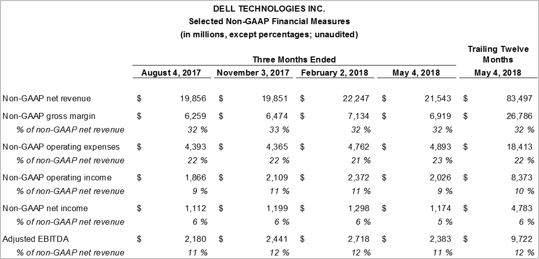 Dell Technologies Concludes Strategic Review And Reaches Agreement
