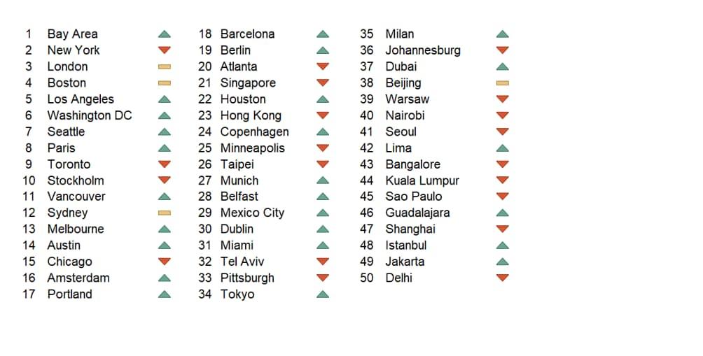 2019 WE Cities Index Rankings