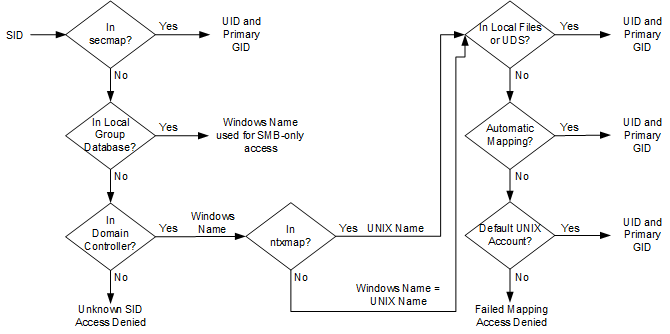 Process for resolving an SID to a UID, primary GID mapping