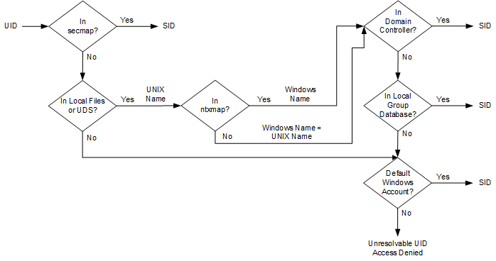 Process used to resolve a UID to an SID mapping