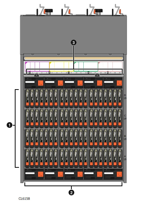 An illustration of the top view of an 80-drive DAE. The system is fully populated with 80 drives and 10 fans. The drives are called out with the number 1. The five fans at the front are called out with the number two. The five fans at the rear are called out with the number three.