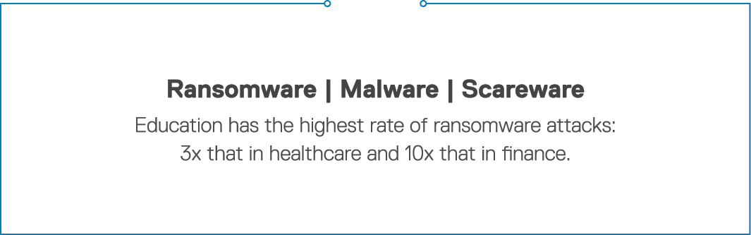 Ransomware   Malware   Scareware Education has the highest rate of ransomware attacks: 3x that in healthcare and 10x