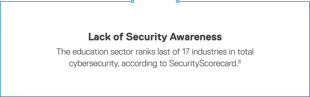 Lack of Security Awareness The education sector ranks last of 17 industries in total cybersecurity, according to Secu