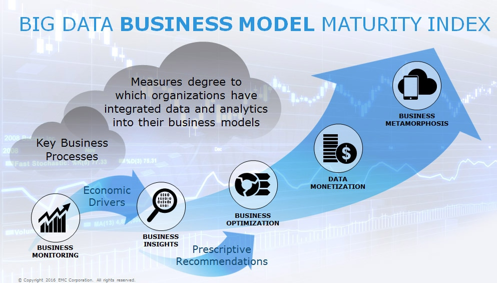 Big Data Business Model Maturity Index)